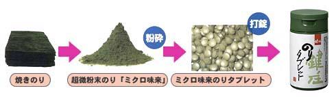焼き海苔(海苔)→超微粉末海苔「ミクロ味来」→ミクロ味来海苔タブレット